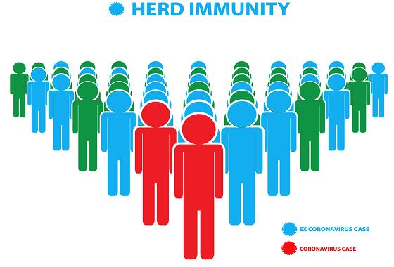 Global Experts Share Findings On Herd Immunity